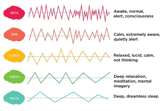Types of Brain Waves